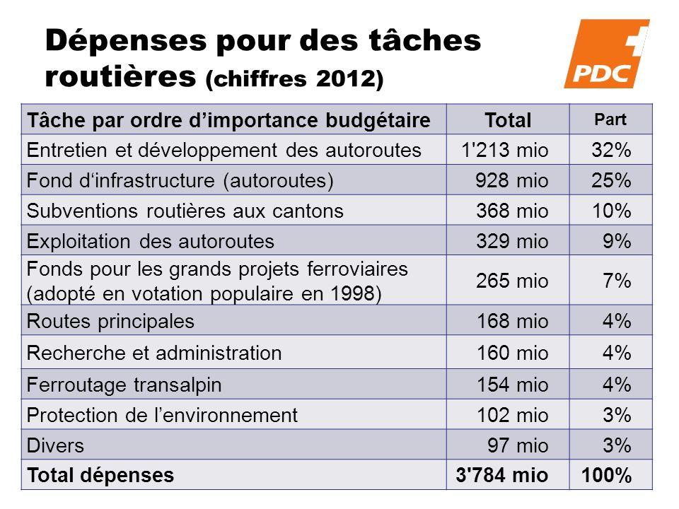 Dépenses pour des tâches routières (chiffres 2012) Tâche par ordre dimportance budgétaireTotal Part Entretien et développement des autoroutes1'213 mio