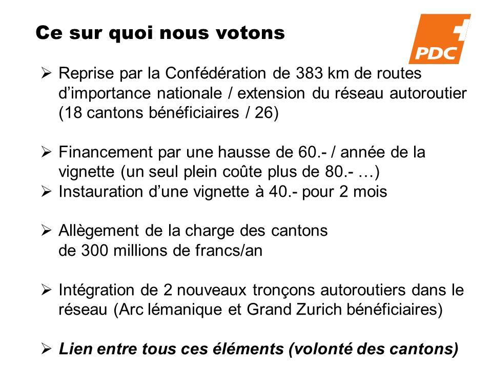 Ce sur quoi nous votons Reprise par la Confédération de 383 km de routes dimportance nationale / extension du réseau autoroutier (18 cantons bénéficiaires / 26) Financement par une hausse de 60.- / année de la vignette (un seul plein coûte plus de 80.- …) Instauration dune vignette à 40.- pour 2 mois Allègement de la charge des cantons de 300 millions de francs/an Intégration de 2 nouveaux tronçons autoroutiers dans le réseau (Arc lémanique et Grand Zurich bénéficiaires) Lien entre tous ces éléments (volonté des cantons)
