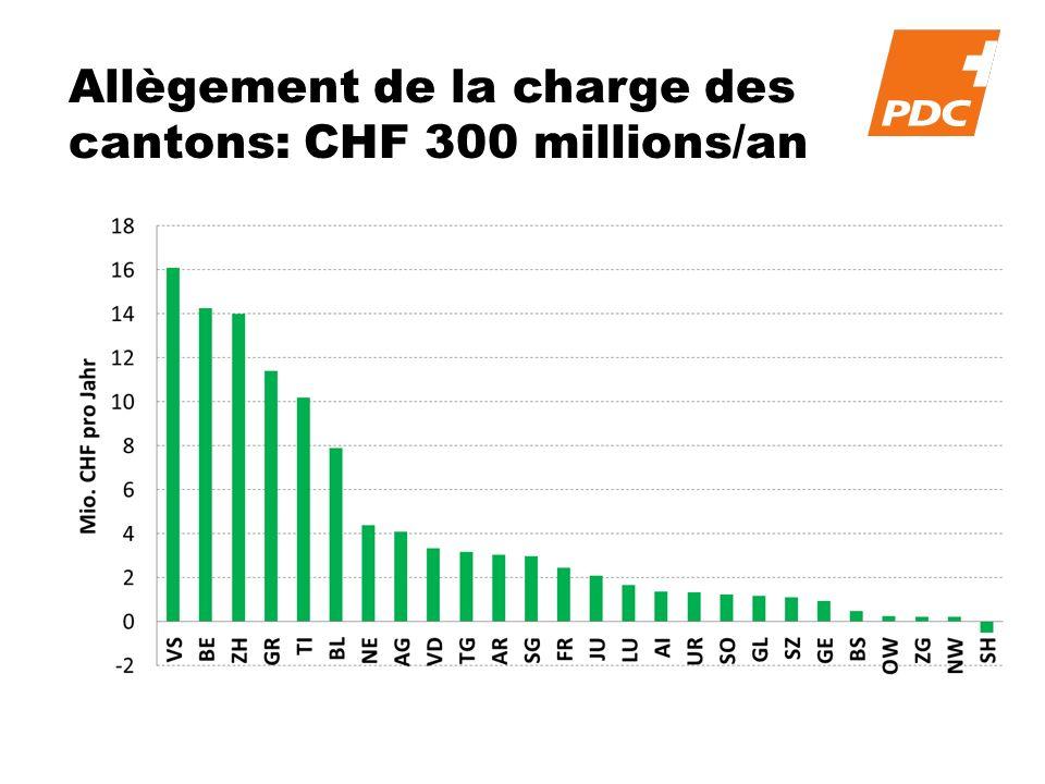 Allègement de la charge des cantons: CHF 300 millions/an