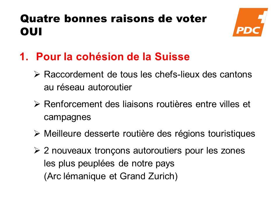 Quatre bonnes raisons de voter OUI 1.Pour la cohésion de la Suisse Raccordement de tous les chefs-lieux des cantons au réseau autoroutier Renforcement