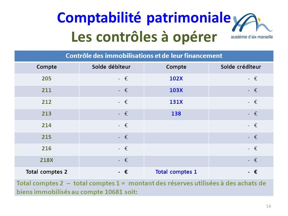 Comptabilité patrimoniale Les contrôles à opérer Contrôle des immobilisations et de leur financement CompteSolde débiteurCompteSolde créditeur 205 - 1