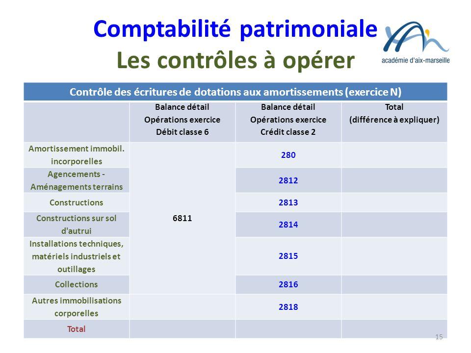 Comptabilité patrimoniale Les contrôles à opérer Contrôle des écritures de dotations aux amortissements (exercice N) Balance détail Opérations exercic