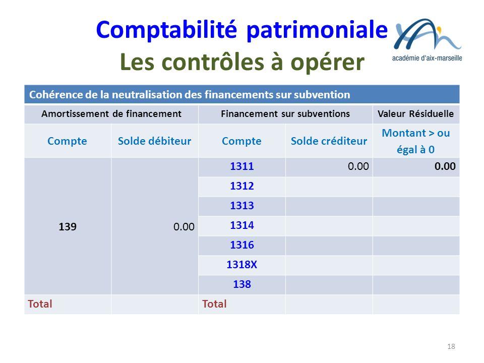 Comptabilité patrimoniale Les contrôles à opérer Cohérence de la neutralisation des financements sur subvention Amortissement de financementFinancemen