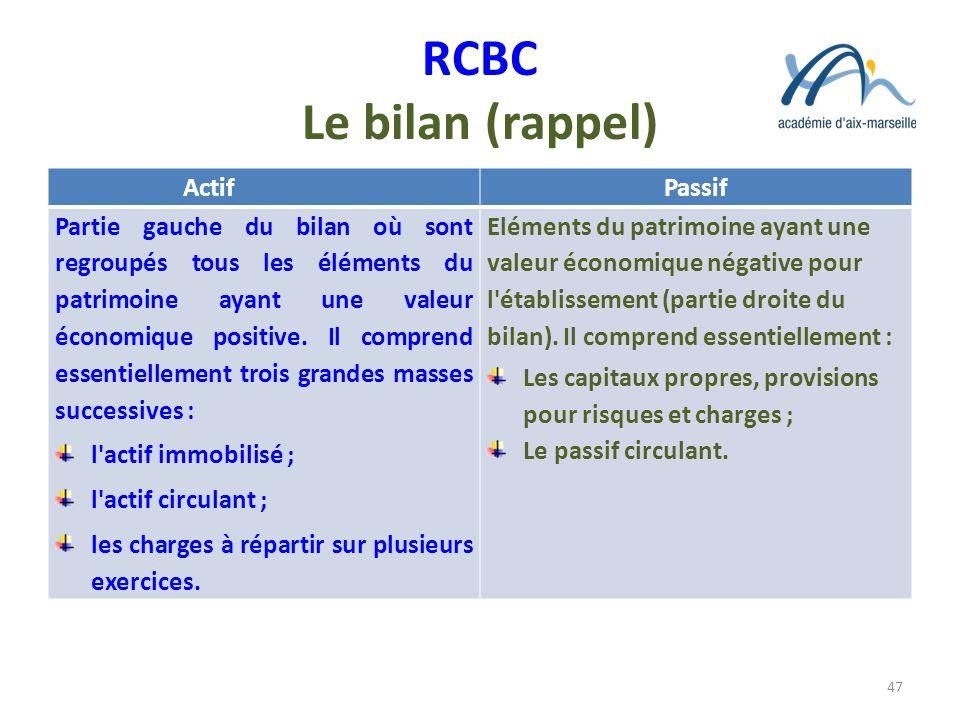 RCBC Le bilan (rappel) ActifPassif Partie gauche du bilan où sont regroupés tous les éléments du patrimoine ayant une valeur économique positive. Il c