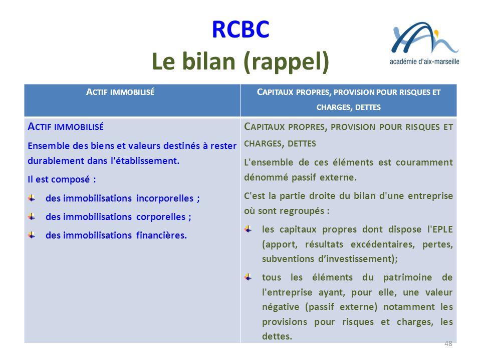 RCBC Le bilan (rappel) A CTIF IMMOBILISÉ C APITAUX PROPRES, PROVISION POUR RISQUES ET CHARGES, DETTES A CTIF IMMOBILISÉ Ensemble des biens et valeurs