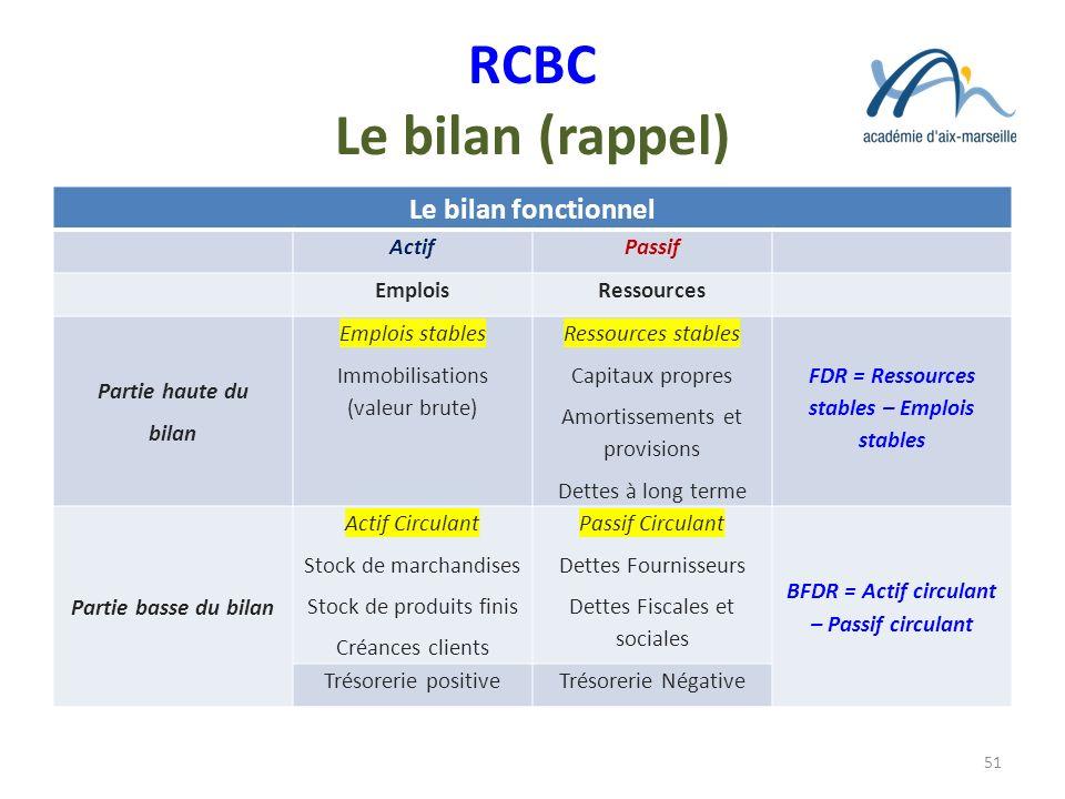 RCBC Le bilan (rappel) Le bilan fonctionnel ActifPassif EmploisRessources Partie haute du bilan Emplois stables Immobilisations (valeur brute) Ressour