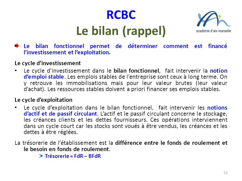 RCBC Le bilan (rappel) Le bilan fonctionnel permet de déterminer comment est financé linvestissement et lexploitation. Le cycle dinvestissement Le cyc