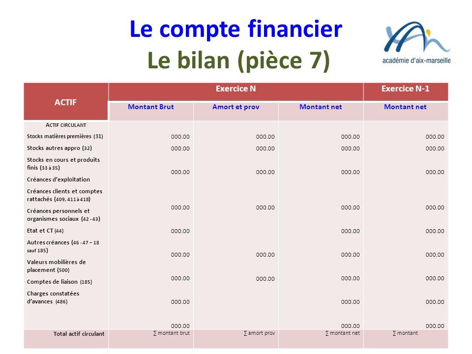 Le compte financier Le bilan (pièce 7) ACTIF Exercice NExercice N-1 Montant BrutAmort et provMontant net A CTIF CIRCULANT Stocks matières premières (3