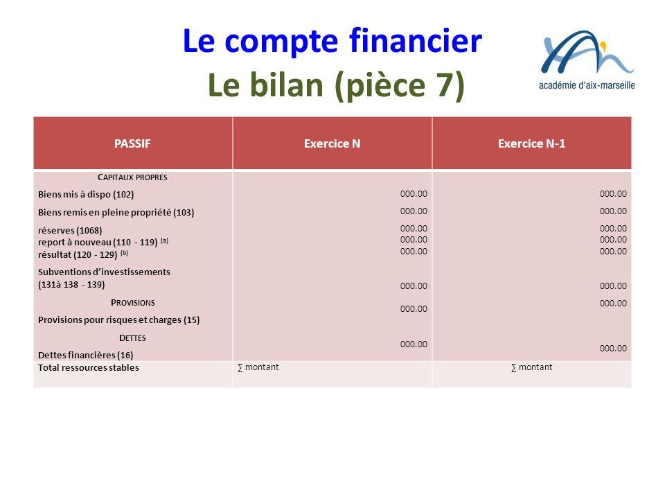 Le compte financier Le bilan (pièce 7) PASSIFExercice NExercice N-1 C APITAUX PROPRES Biens mis à dispo (102) Biens remis en pleine propriété (103) ré