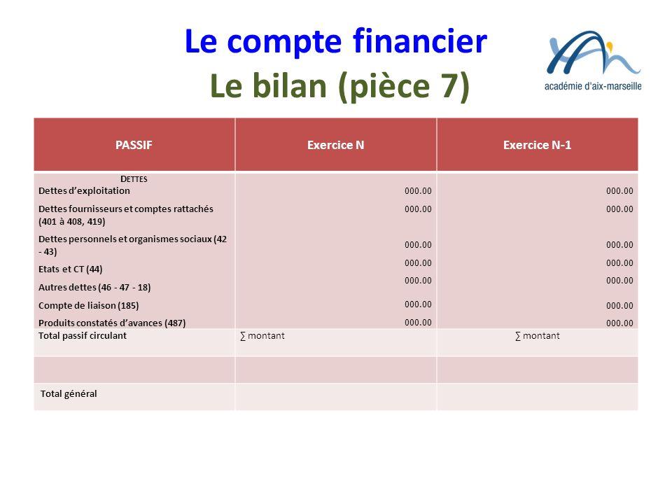 Le compte financier Le bilan (pièce 7) PASSIFExercice NExercice N-1 D ETTES Dettes dexploitation Dettes fournisseurs et comptes rattachés (401 à 408,