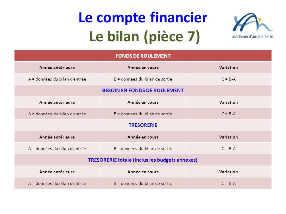 Le compte financier Le bilan (pièce 7) FONDS DE ROULEMENT Année antérieureAnnée en coursVariation A = données du bilan dentréeB = données du bilan de