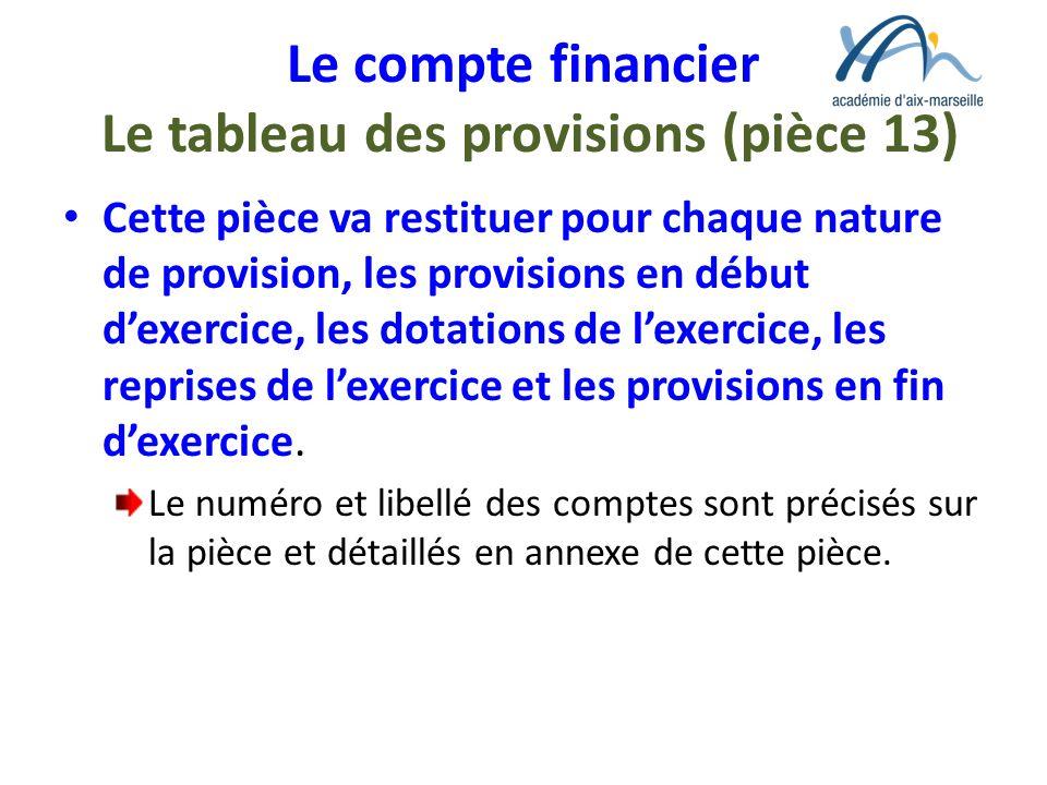 Le compte financier Le tableau des provisions (pièce 13) Cette pièce va restituer pour chaque nature de provision, les provisions en début dexercice,
