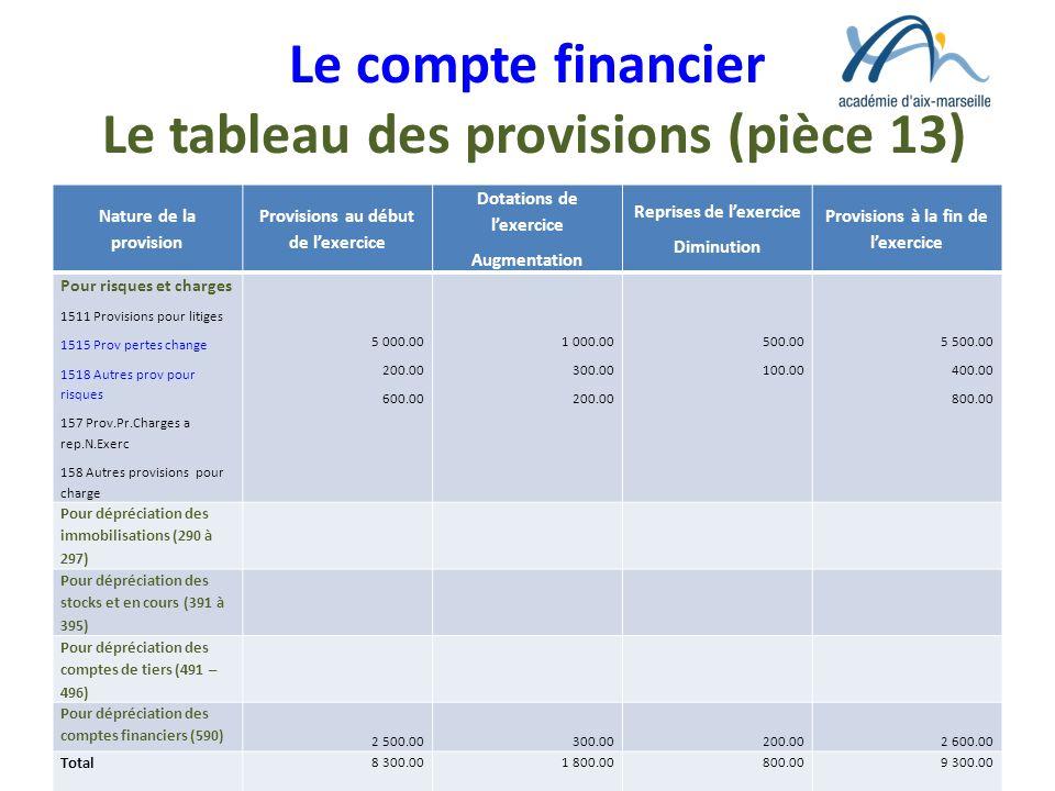 Le compte financier Le tableau des provisions (pièce 13) Nature de la provision Provisions au début de lexercice Dotations de lexercice Augmentation R