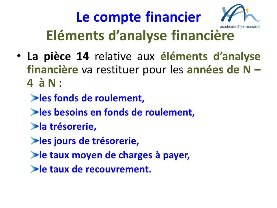 Le compte financier Eléments danalyse financière La pièce 14 relative aux éléments danalyse financière va restituer pour les années de N – 4 à N : les