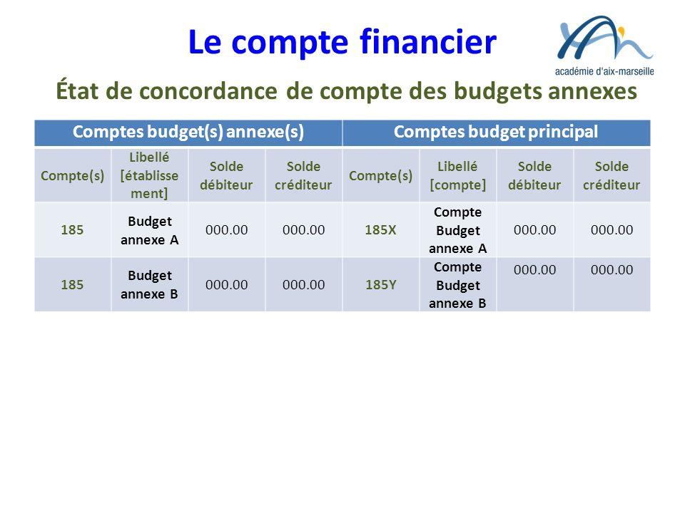 Le compte financier État de concordance de compte des budgets annexes Comptes budget(s) annexe(s)Comptes budget principal Compte(s) Libellé [établisse