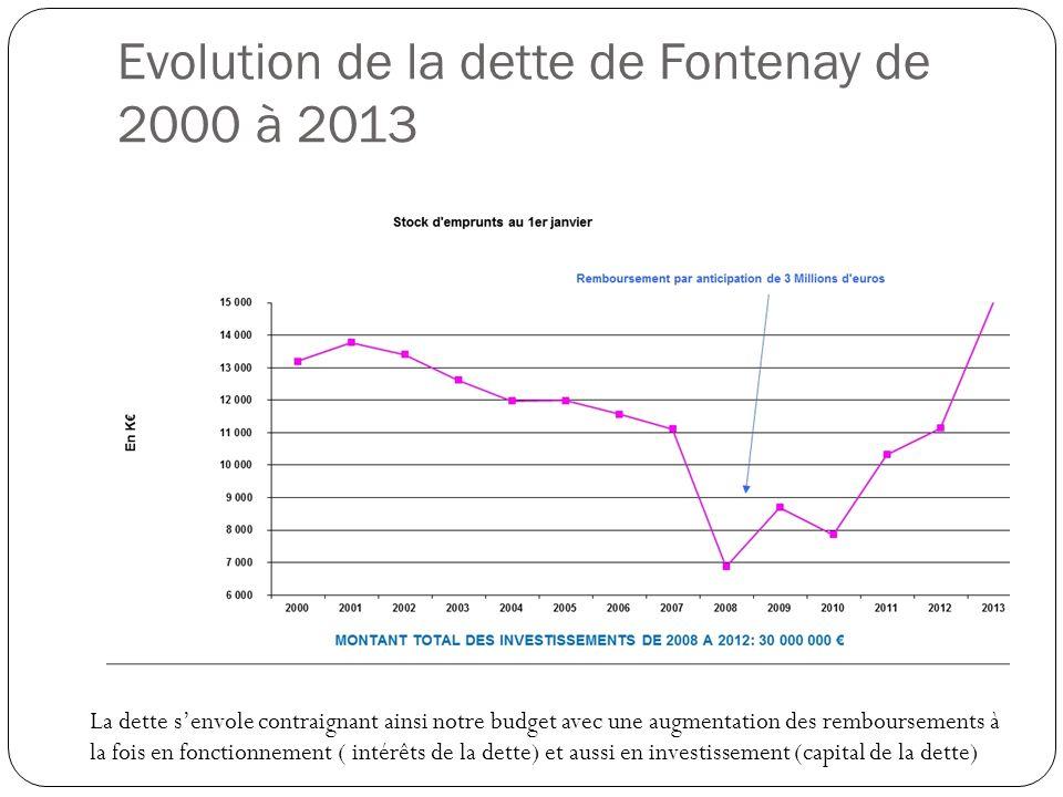 Evolution de la dette de Fontenay de 2000 à 2013 La dette senvole contraignant ainsi notre budget avec une augmentation des remboursements à la fois e
