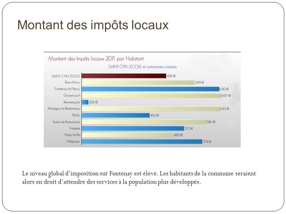 Montant des impôts locaux Le niveau global dimposition sur Fontenay est élevé. Les habitants de la commune seraient alors en droit dattendre des servi