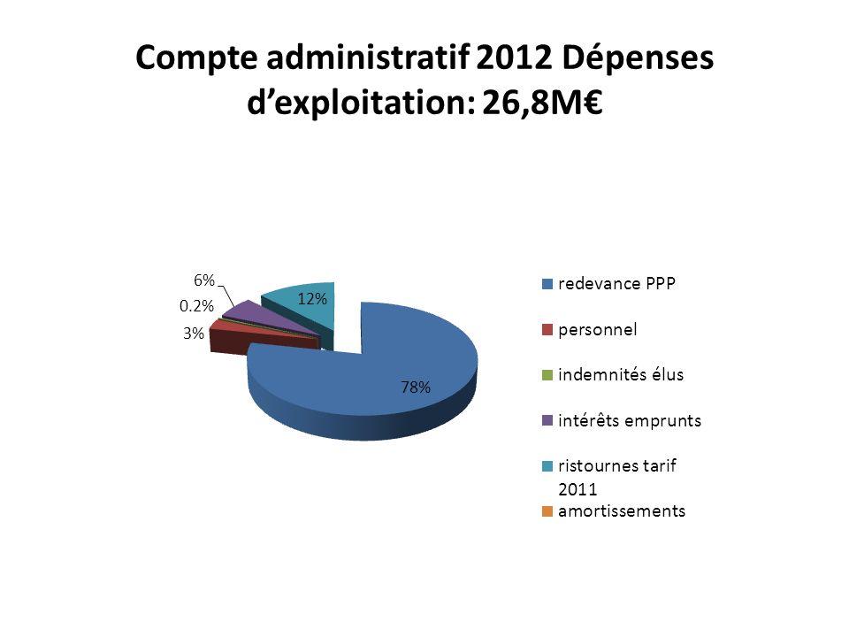 Compte administratif 2012 Dépenses dexploitation: 26,8M