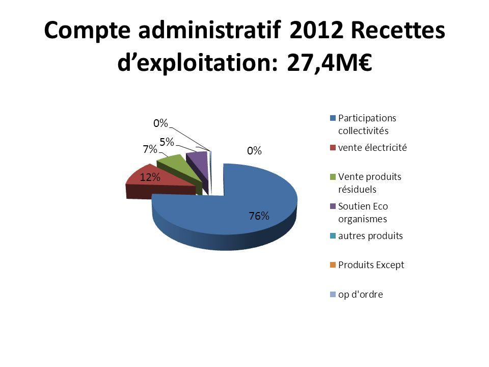 Compte administratif 2012 Recettes dexploitation: 27,4M