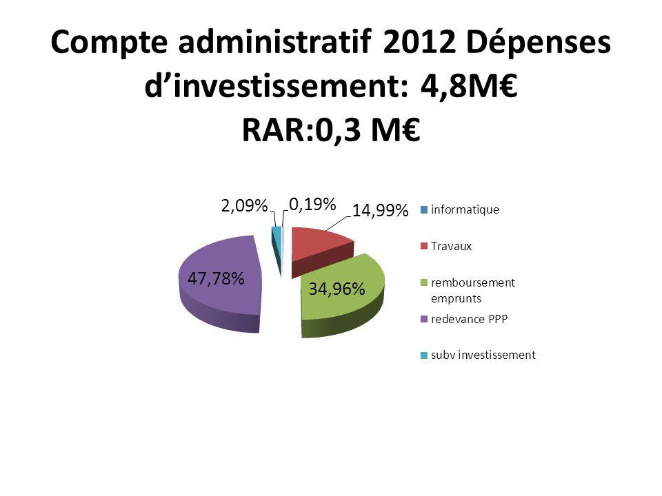Compte administratif 2012 Dépenses dinvestissement: 4,8M RAR:0,3 M