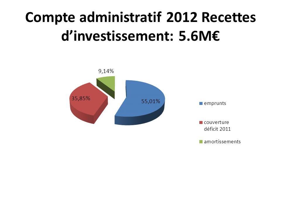 Compte administratif 2012 Recettes dinvestissement: 5.6M