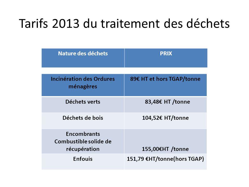 Tarifs 2013 du traitement des déchets Incinération des Ordures ménagères 89 HT et hors TGAP/tonne Déchets verts 83,48 HT /tonne Déchets de bois104,52 HT/tonne Encombrants Combustible solide de récupération155,00HT /tonne Enfouis151,79 HT/tonne(hors TGAP) Nature des déchetsPRIX