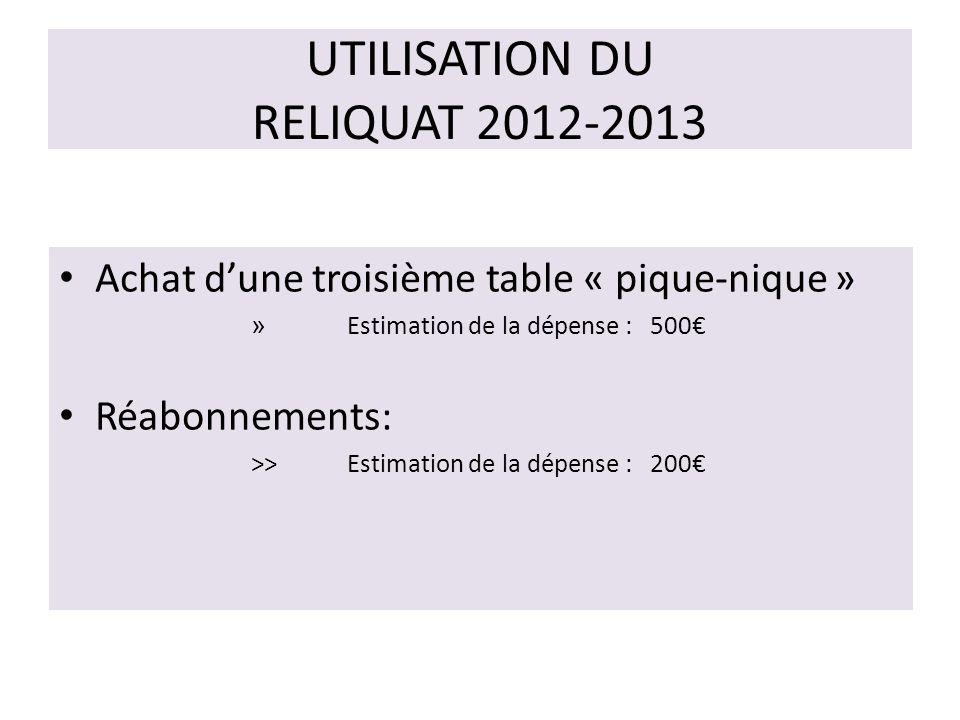 UTILISATION DU RELIQUAT 2012-2013 Achat dune troisième table « pique-nique » » Estimation de la dépense : 500 Réabonnements: >> Estimation de la dépense : 200