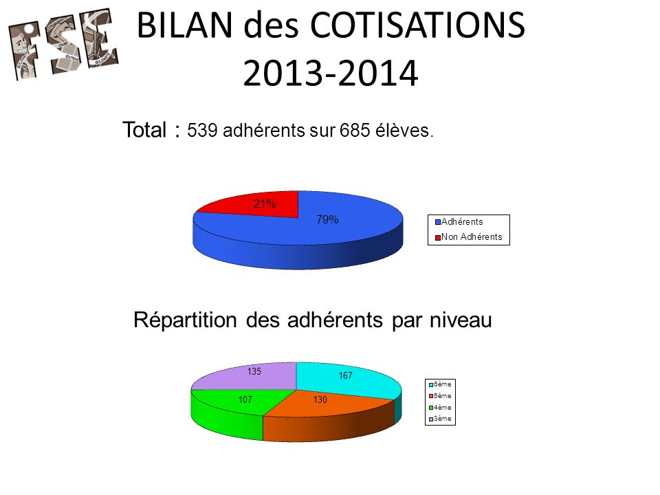 BILAN des COTISATIONS 2013-2014 Total : 539 adhérents sur 685 élèves.