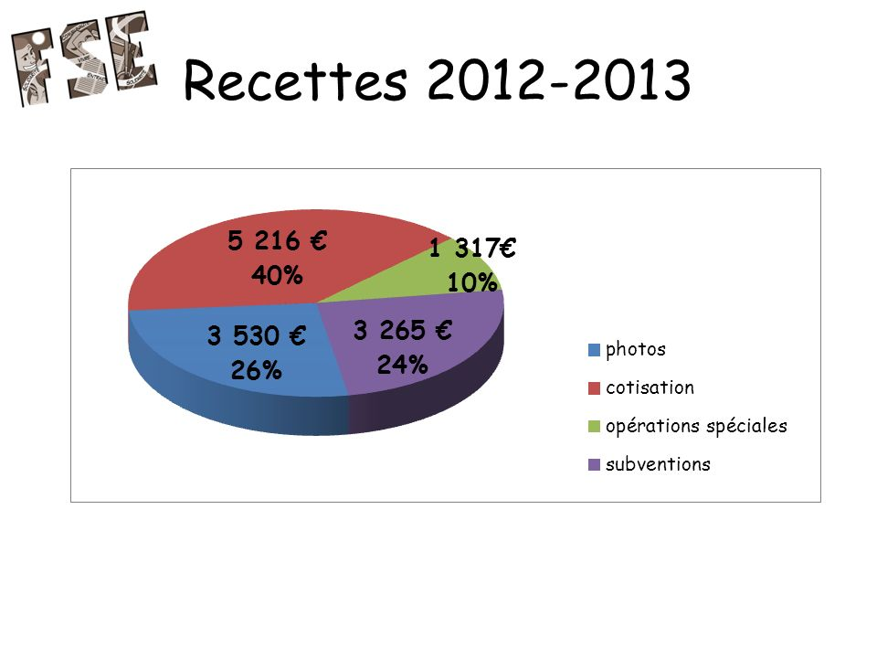 Recettes 2012-2013