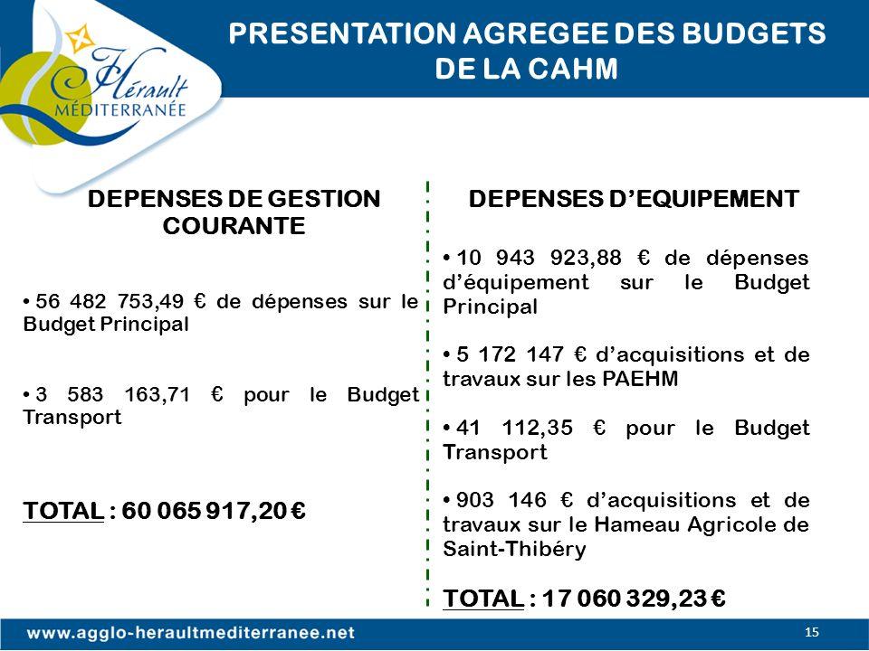 PRESENTATION AGREGEE DES BUDGETS DE LA CAHM DEPENSES DE GESTION COURANTE DEPENSES DEQUIPEMENT 56 482 753,49 de dépenses sur le Budget Principal 3 583