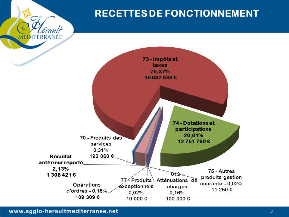 RECETTES DE FONCTIONNEMENT 3
