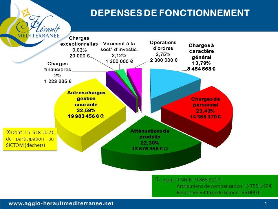 DEPENSES DE FONCTIONNEMENT : dont : FNGIR : 9 865 211 Attributions de compensation : 3 755 147 Reversement taxe de séjour : 56 000 4 Dont 15 618 337 d