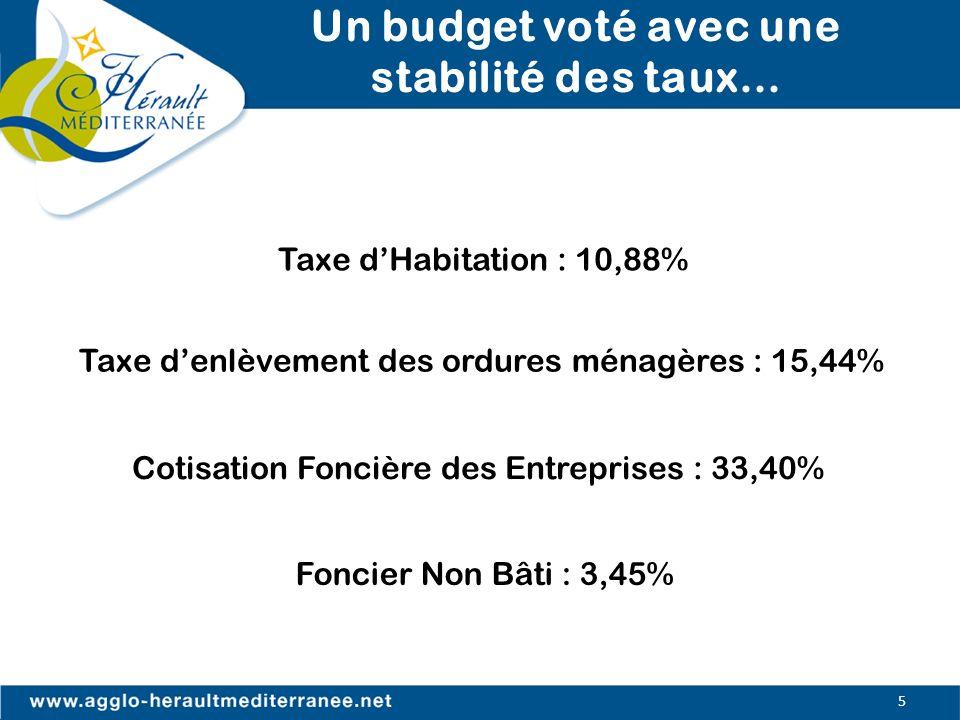 Un budget voté avec une stabilité des taux… Cotisation Foncière des Entreprises : 33,40% Taxe denlèvement des ordures ménagères : 15,44% Foncier Non B