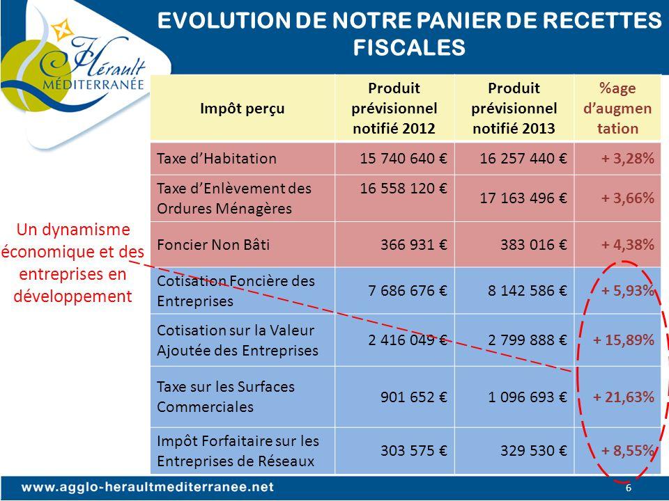 EVOLUTION DE NOTRE PANIER DE RECETTES FISCALES 6 Impôt perçu Produit prévisionnel notifié 2012 Produit prévisionnel notifié 2013 %age daugmen tation T