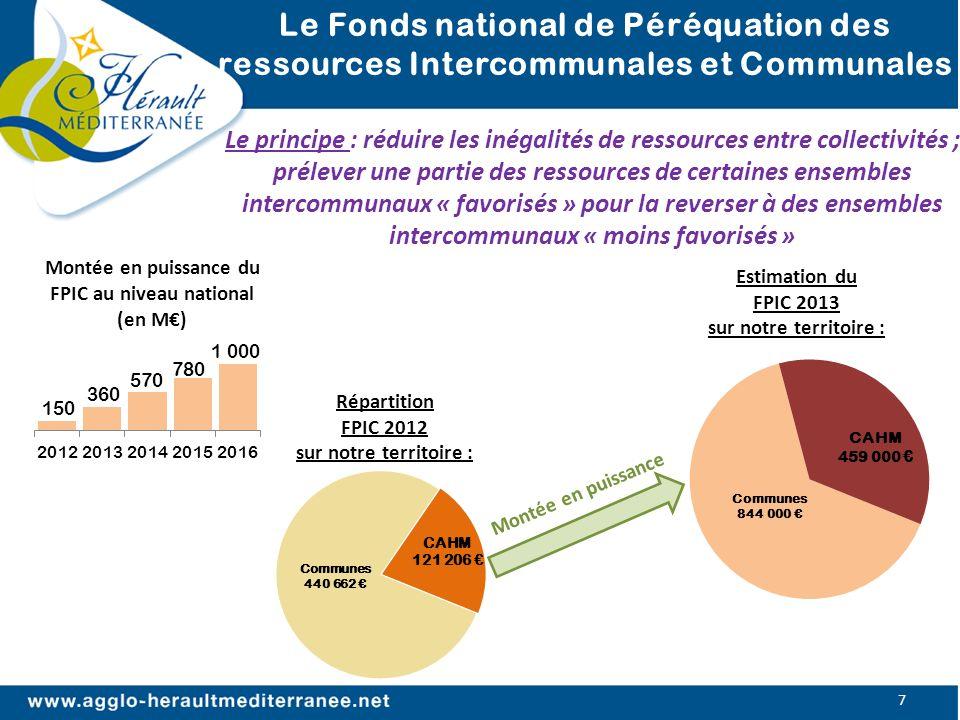 Evolution des dépenses déquipement Le Fonds national de Péréquation des ressources Intercommunales et Communales 7 Le principe : réduire les inégalité