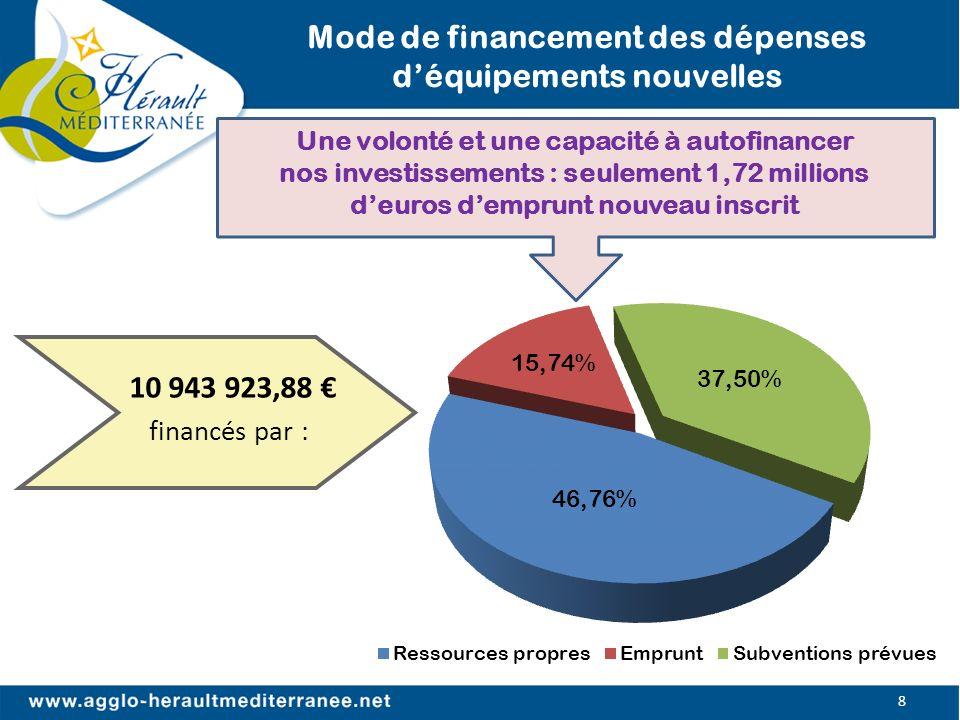 Mode de financement des dépenses déquipements nouvelles 8 10 943 923,88 financés par : Une volonté et une capacité à autofinancer nos investissements