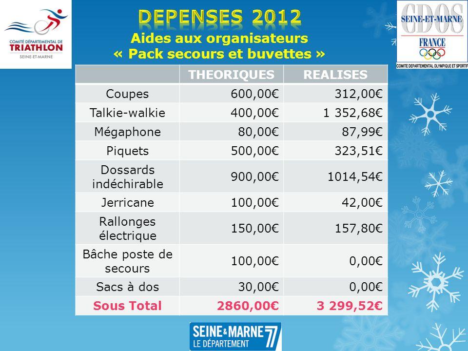 Aides aux organisateurs « Pack secours et buvettes » THEORIQUESREALISES Coupes 600,00312,00 Talkie-walkie 400,001 352,68 Mégaphone 80,0087,99 Piquets