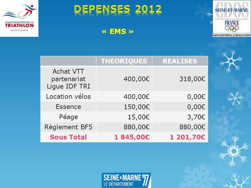 « EMS » THEORIQUESREALISES Achat VTT partenariat Ligue IDF TRI 400,00318,00 Location vélos 400,000,00 Essence 150,000,00 Péage 15,003,70 Règlement BF5