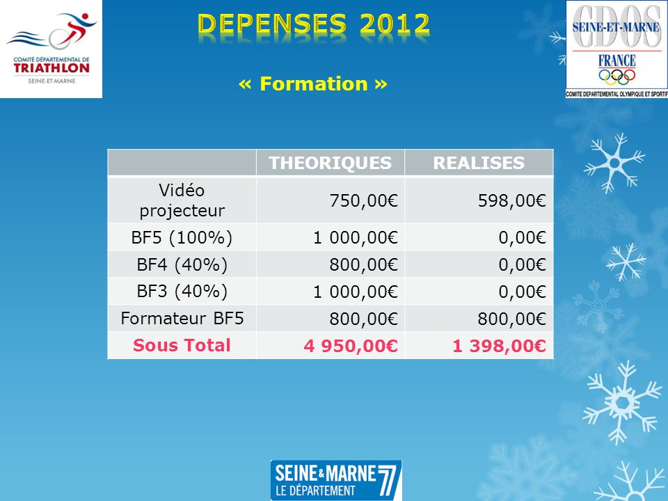 « Formation » THEORIQUESREALISES Vidéo projecteur 750,00598,00 BF5 (100%) 1 000,000,00 BF4 (40%) 800,000,00 BF3 (40%) 1 000,000,00 Formateur BF5 800,0