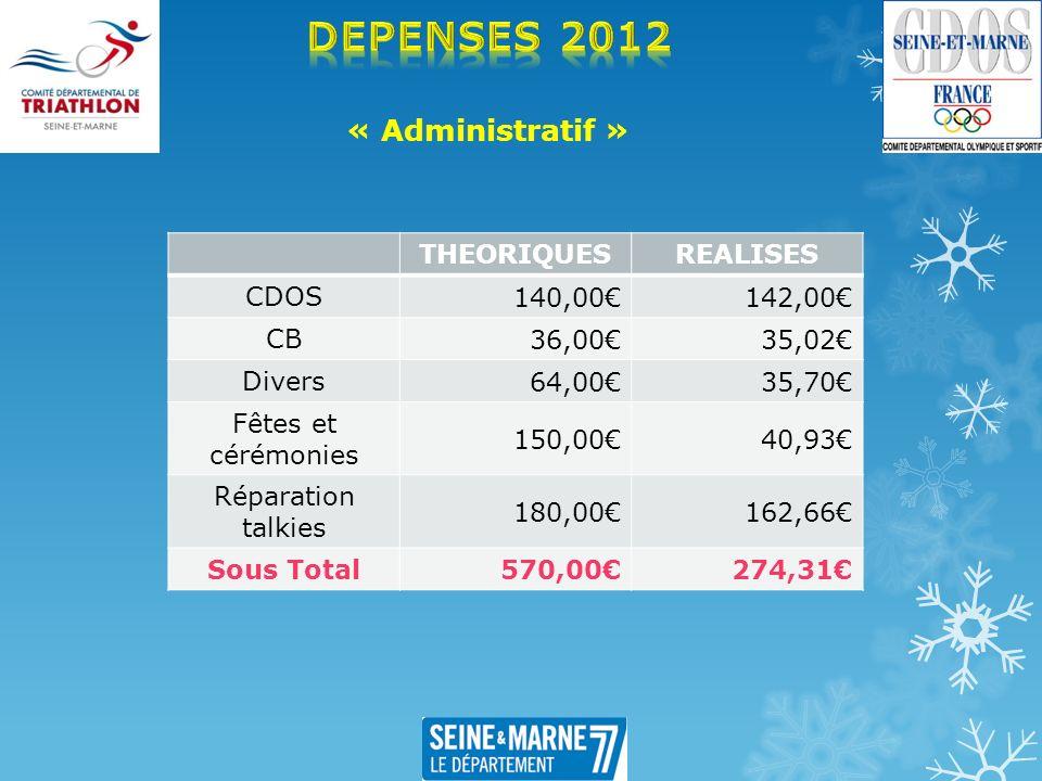 « Administratif » THEORIQUESREALISES CDOS 140,00142,00 CB 36,0035,02 Divers 64,0035,70 Fêtes et cérémonies 150,0040,93 Réparation talkies 180,00162,66