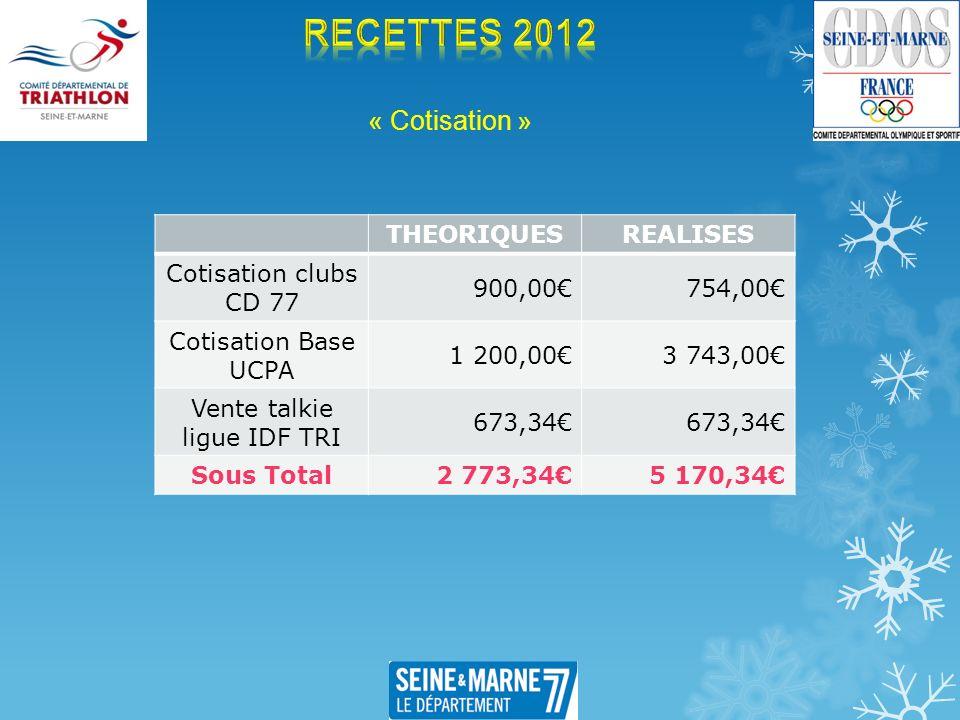 « Cotisation » THEORIQUESREALISES Cotisation clubs CD 77 900,00754,00 Cotisation Base UCPA 1 200,003 743,00 Vente talkie ligue IDF TRI 673,34 Sous Tot