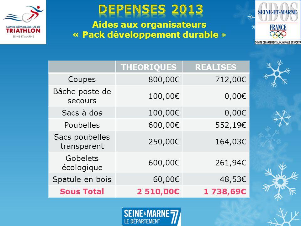 Aides aux organisateurs « Pack développement durable » THEORIQUESREALISES Coupes 800,00712,00 Bâche poste de secours 100,000,00 Sacs à dos 100,000,00