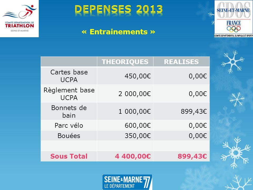 « Entrainements » THEORIQUESREALISES Cartes base UCPA 450,000,00 Règlement base UCPA 2 000,000,00 Bonnets de bain 1 000,00899,43 Parc vélo 600,000,00