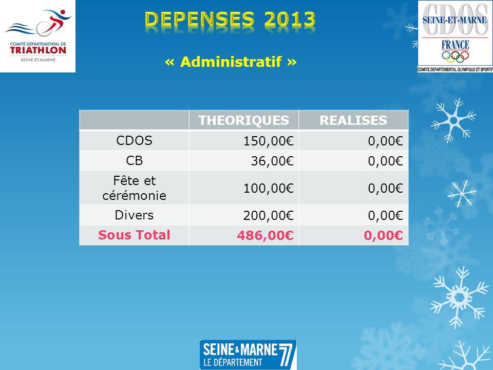 « Administratif » THEORIQUESREALISES CDOS 150,000,00 CB 36,000,00 Fête et cérémonie 100,000,00 Divers 200,000,00 Sous Total 486,000,00