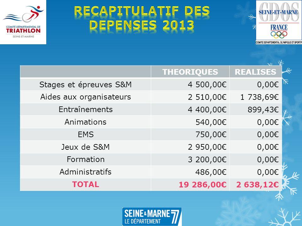 THEORIQUESREALISES Stages et épreuves S&M 4 500,000,00 Aides aux organisateurs 2 510,001 738,69 Entraînements 4 400,00899,43 Animations 540,000,00 EMS