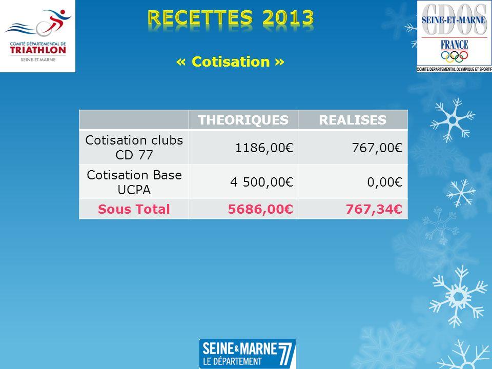 « Cotisation » THEORIQUESREALISES Cotisation clubs CD 77 1186,00767,00 Cotisation Base UCPA 4 500,000,00 Sous Total 5686,00767,34