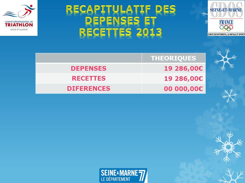 THEORIQUES DEPENSES 19 286,00 RECETTES 19 286,00 DIFERENCES 00 000,00