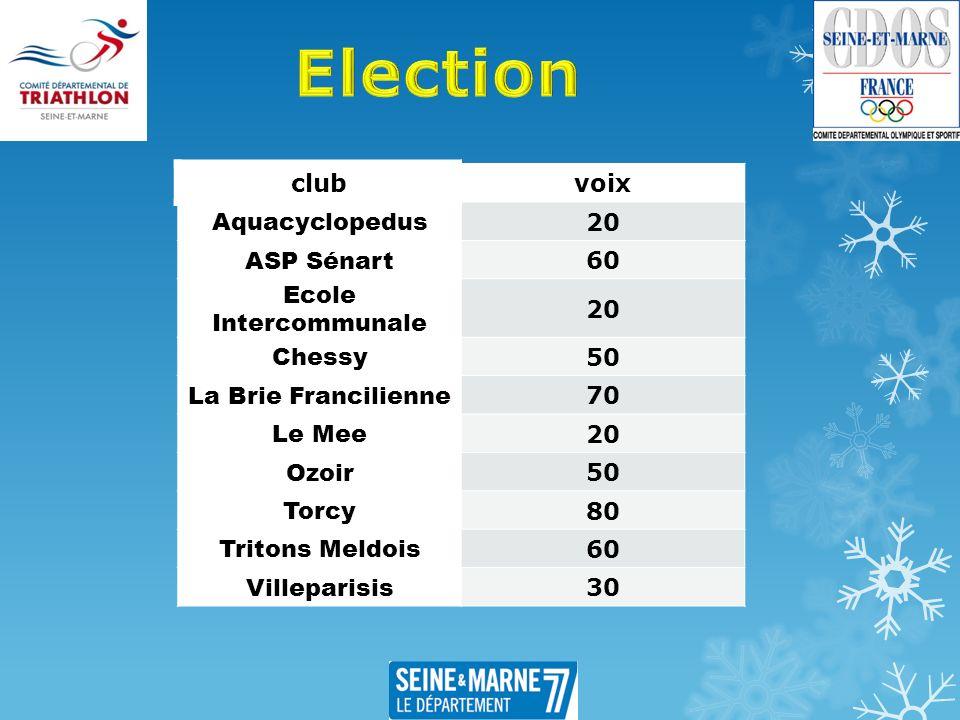 clubvoix Aquacyclopedus 20 ASP Sénart 60 Ecole Intercommunale 20 Chessy 50 La Brie Francilienne 70 Le Mee 20 Ozoir 50 Torcy 80 Tritons Meldois 60 Vill