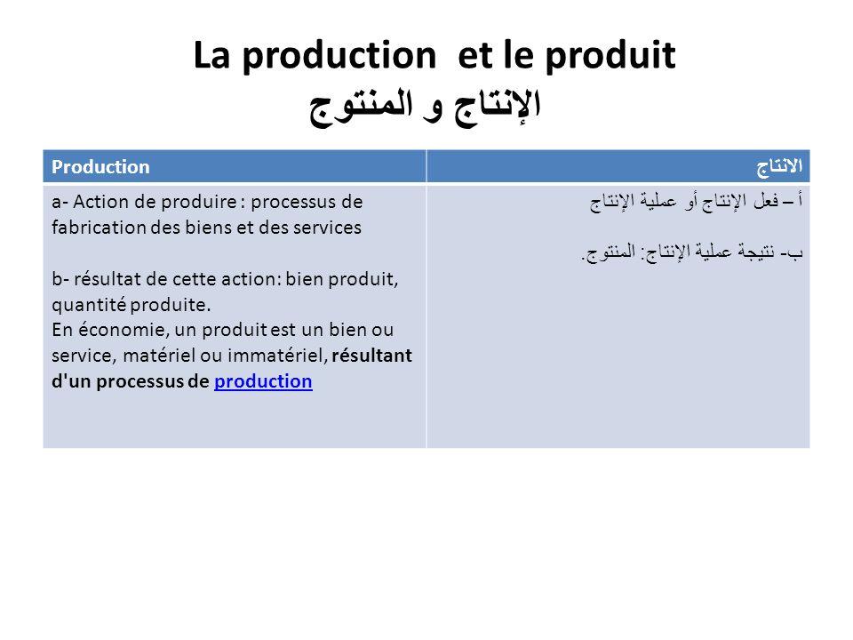 La production et le produit الإنتاج و المنتوج Production الانتاج a- Action de produire : processus de fabrication des biens et des services b- résultat de cette action: bien produit, quantité produite.