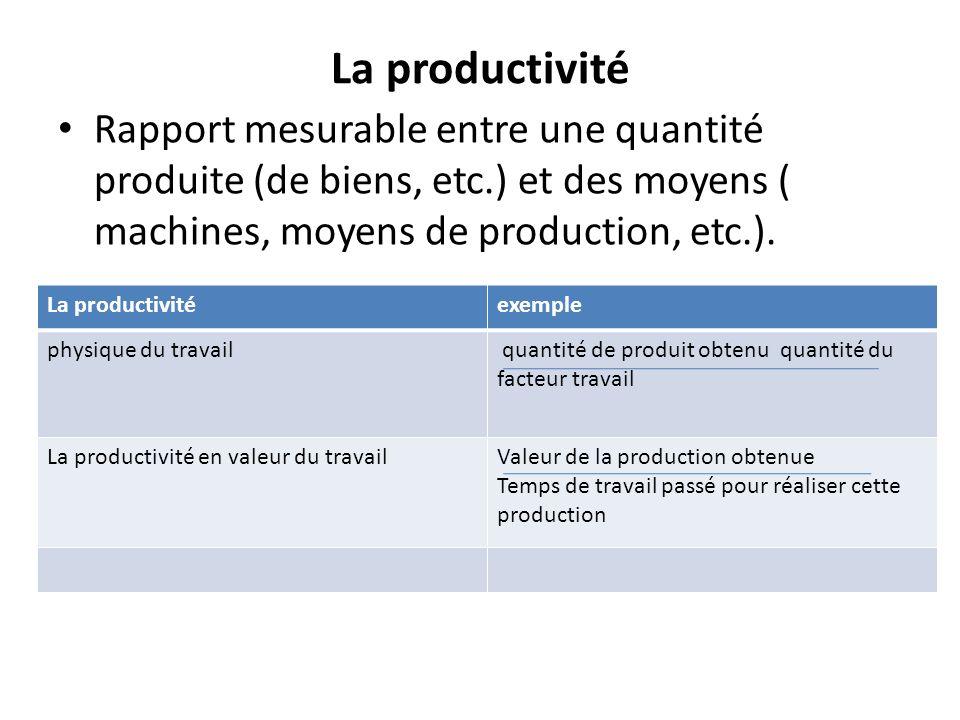 La productivité Rapport mesurable entre une quantité produite (de biens, etc.) et des moyens ( machines, moyens de production, etc.).